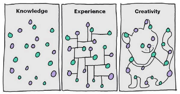 知識・経験・創造性