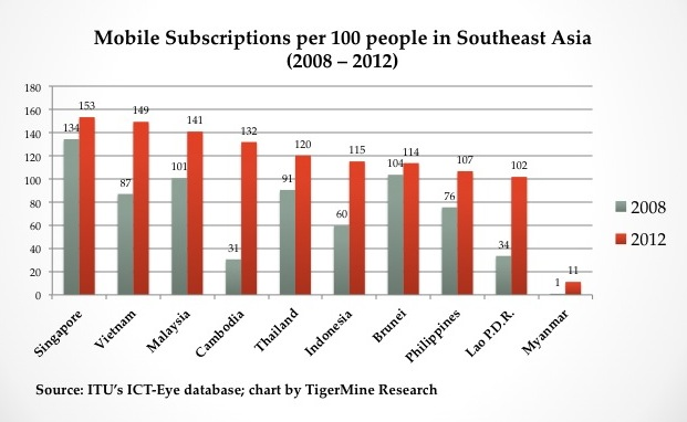 MobileSubscriptionsSEA2012
