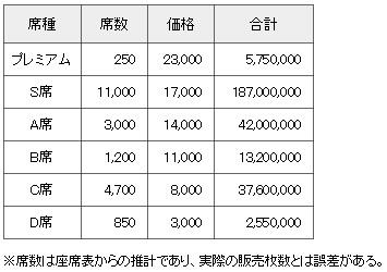 世界フィギュア2014 チケット価格