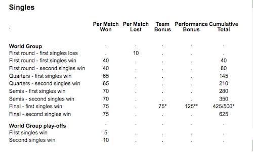 Davis-Cup-points